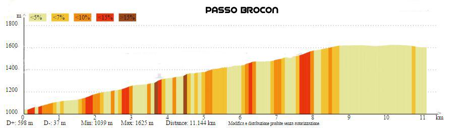 Brocon