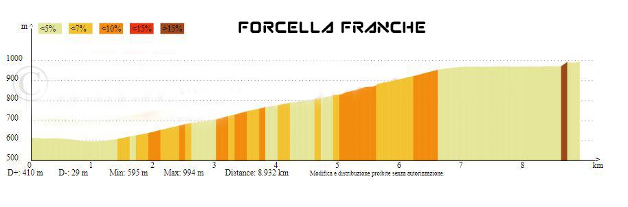 FORCELLA FRANCHE PROFILO ALTIMETRICO