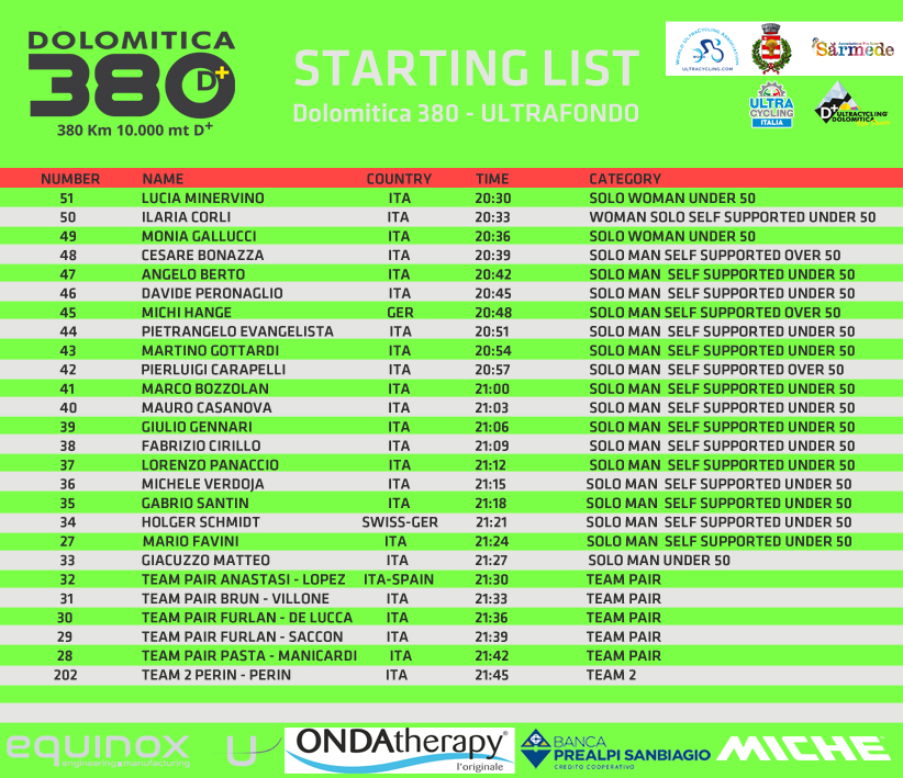 starting list dOLOMITICA 380 2020E